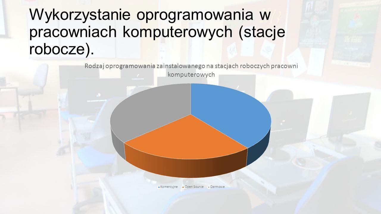 Wykorzystanie oprogramowania w pracowniach komputerowych (stacje robocze).