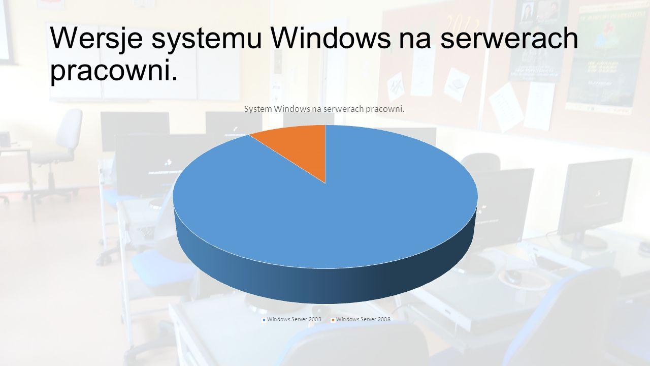 Wersje systemu Windows na serwerach pracowni.