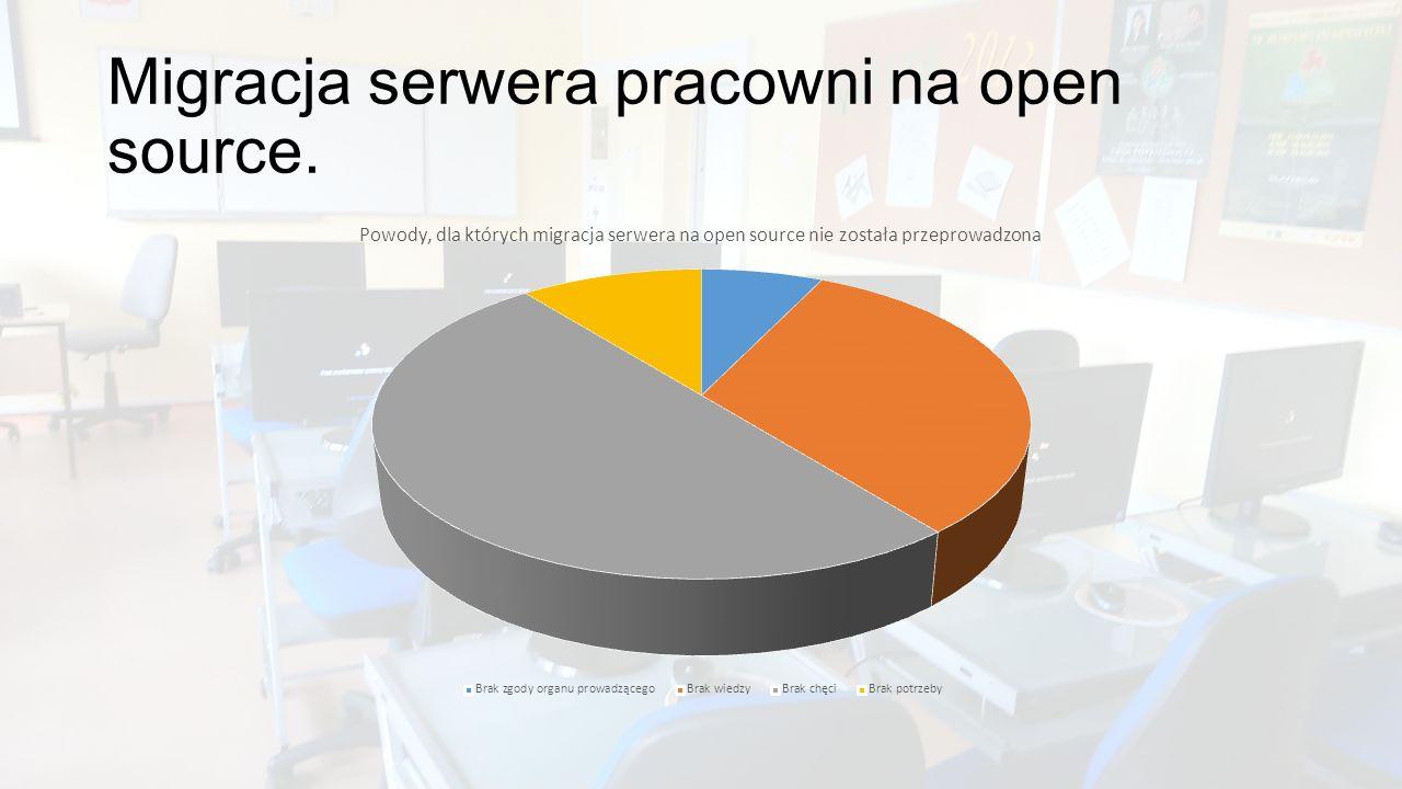 Migracja serwera pracowni na open source.
