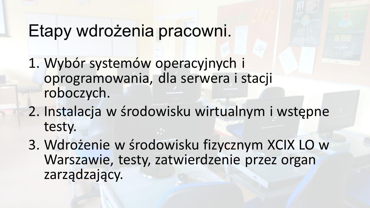 Etapy wdrożenia pracowni. 1.Wybór systemów operacyjnych i oprogramowania, dla serwera i stacji roboczych. 2.Instalacja w środowisku wirtualnym i wstęp