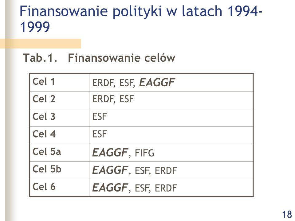 18 Finansowanie polityki w latach 1994- 1999 Tab.1. Finansowanie celów Cel 1 ERDF, ESF, EAGGF Cel 2ERDF, ESF Cel 3ESF Cel 4ESF Cel 5a EAGGF, FIFG Cel