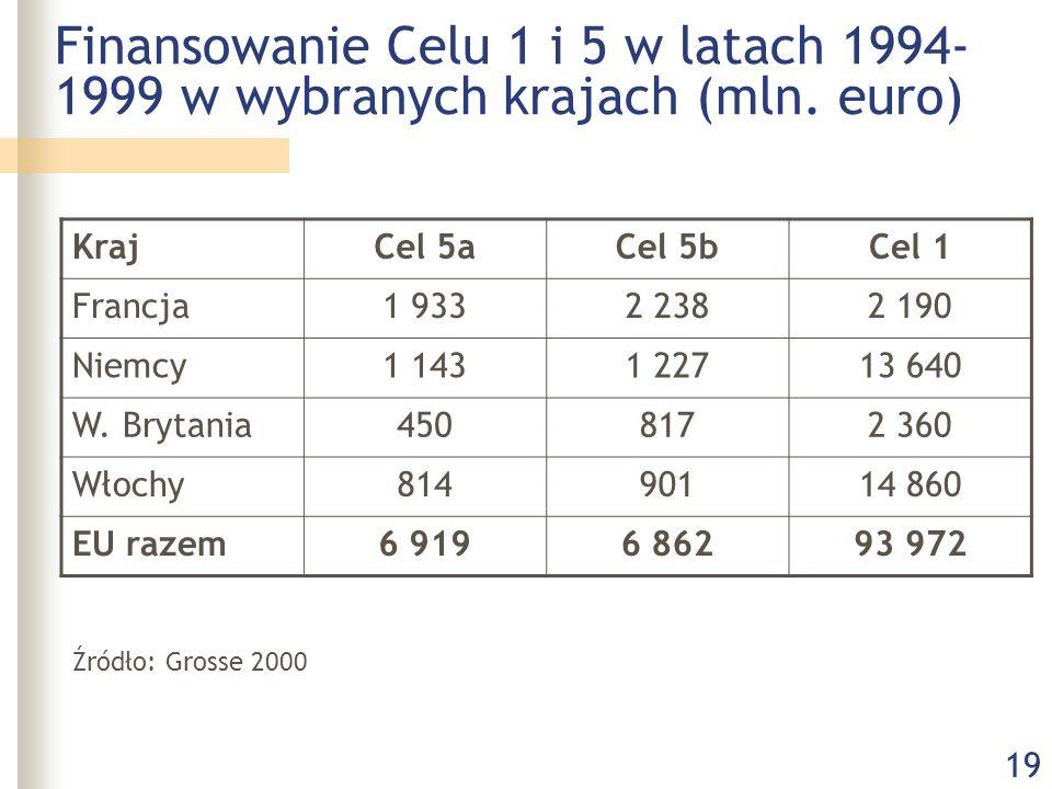 19 Finansowanie Celu 1 i 5 w latach 1994- 1999 w wybranych krajach (mln. euro) KrajCel 5aCel 5bCel 1 Francja1 9332 2382 190 Niemcy1 1431 22713 640 W.