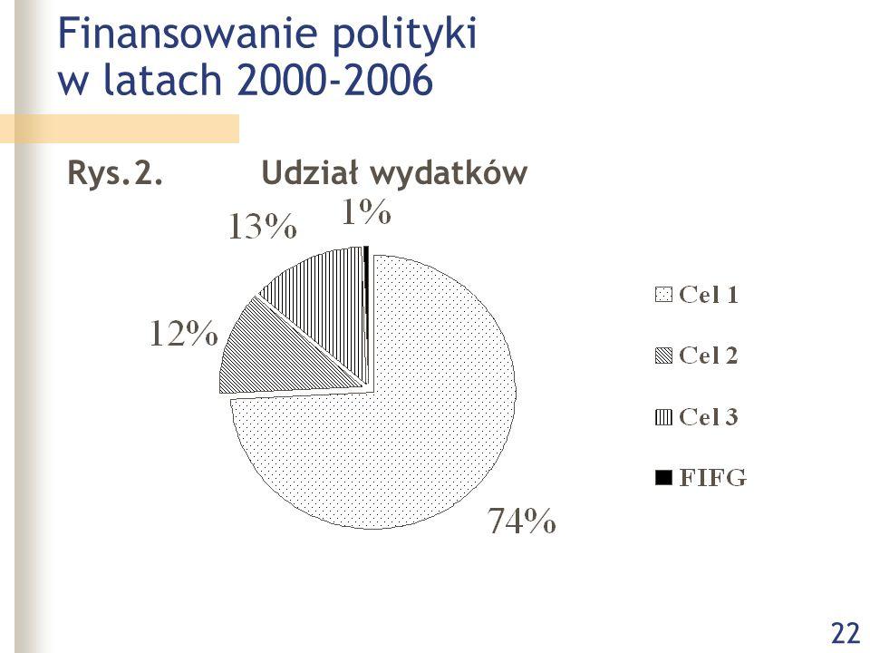 22 Finansowanie polityki w latach 2000-2006 Rys.2. Udział wydatków