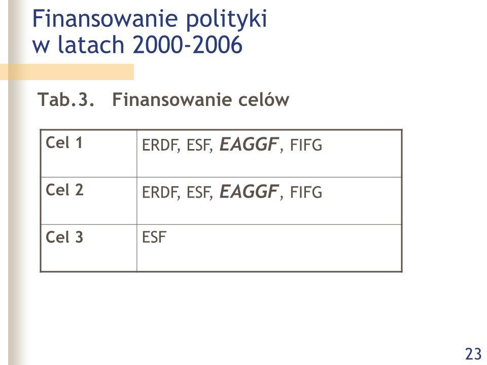 23 Finansowanie polityki w latach 2000-2006 Tab.3. Finansowanie celów Cel 1 ERDF, ESF, EAGGF, FIFG Cel 2 ERDF, ESF, EAGGF, FIFG Cel 3ESF