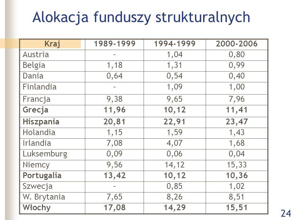 24 Alokacja funduszy strukturalnych Kraj1989-19991994-19992000-2006 Austria-1,040,80 Belgia1,181,310,99 Dania0,640,540,40 Finlandia-1,091,00 Francja9,