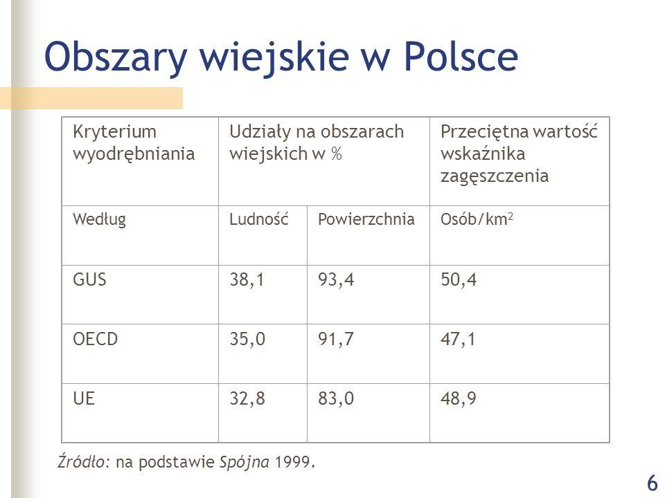 6 Obszary wiejskie w Polsce Kryterium wyodrębniania Udziały na obszarach wiejskich w % Przeciętna wartość wskaźnika zagęszczenia WedługLudnośćPowierzchniaOsób/km 2 GUS38,193,450,4 OECD35,091,747,1 UE32,883,048,9 Źródło: na podstawie Spójna 1999.