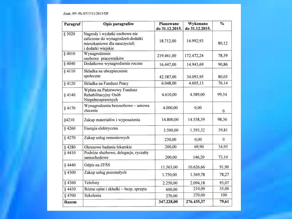 Wykorzystanie § 3020 - Nagrody i wydatki osobowe nie zaliczone do wynagrodzeń-dodatki mieszkaniowe dla nauczycieli i dodatki wiejskie w 80,12 % oraz § 4010 - Wynagrodzenie osobowe pracowników 78,59% spowodowane było nieplanowanym, bezpłatnym, półrocznym urlopem pracownika pedagogicznego (podyktowanym złym stanem zdrowia), następnie zwolnieniem się go.