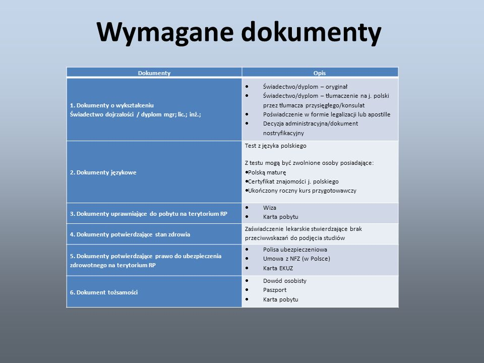 Wymagane dokumenty DokumentyOpis 1.