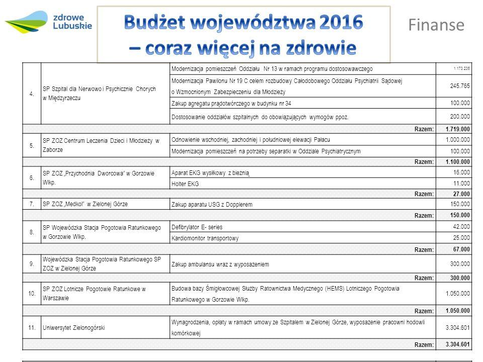 Finanse 4. SP Szpital dla Nerwowo i Psychicznie Chorych w Międzyrzeczu Modernizacja pomieszczeń Oddziału Nr 13 w ramach programu dostosowawczego 1.173