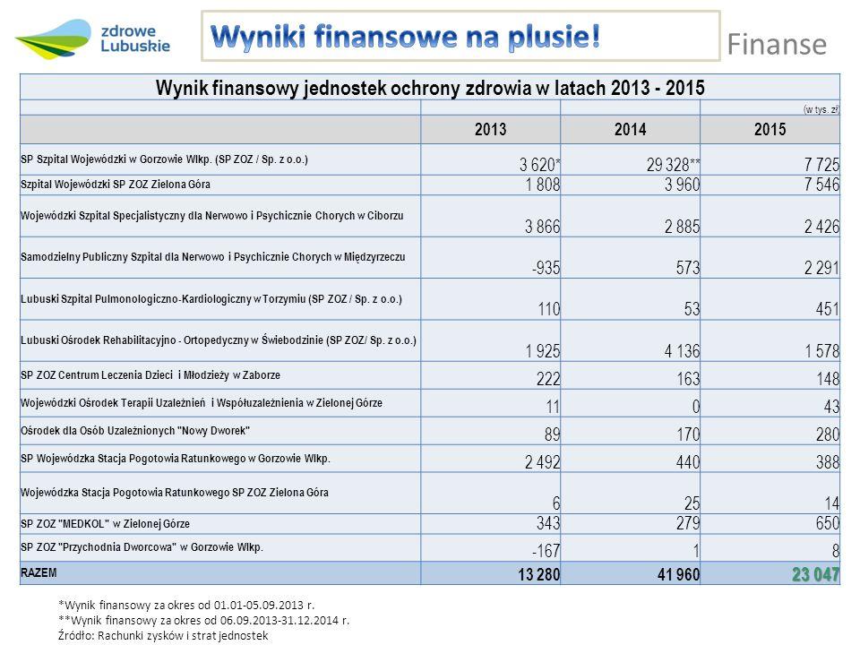 Finanse Wynik finansowy jednostek ochrony zdrowia w latach 2013 - 2015 (w tys. zł) 201320142015 SP Szpital Wojewódzki w Gorzowie Wlkp. (SP ZOZ / Sp. z