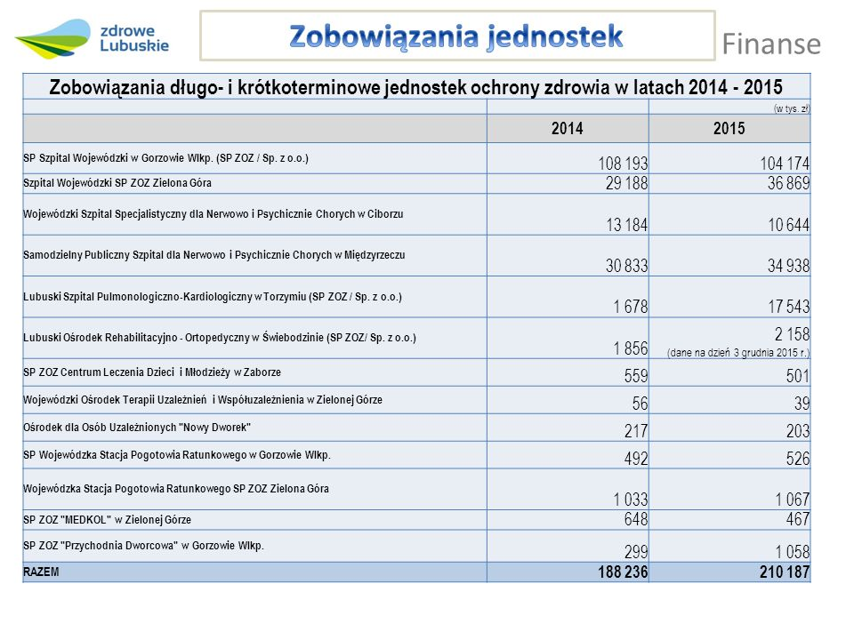 Finanse Zobowiązania długo- i krótkoterminowe jednostek ochrony zdrowia w latach 2014 - 2015 (w tys. zł) 20142015 SP Szpital Wojewódzki w Gorzowie Wlk