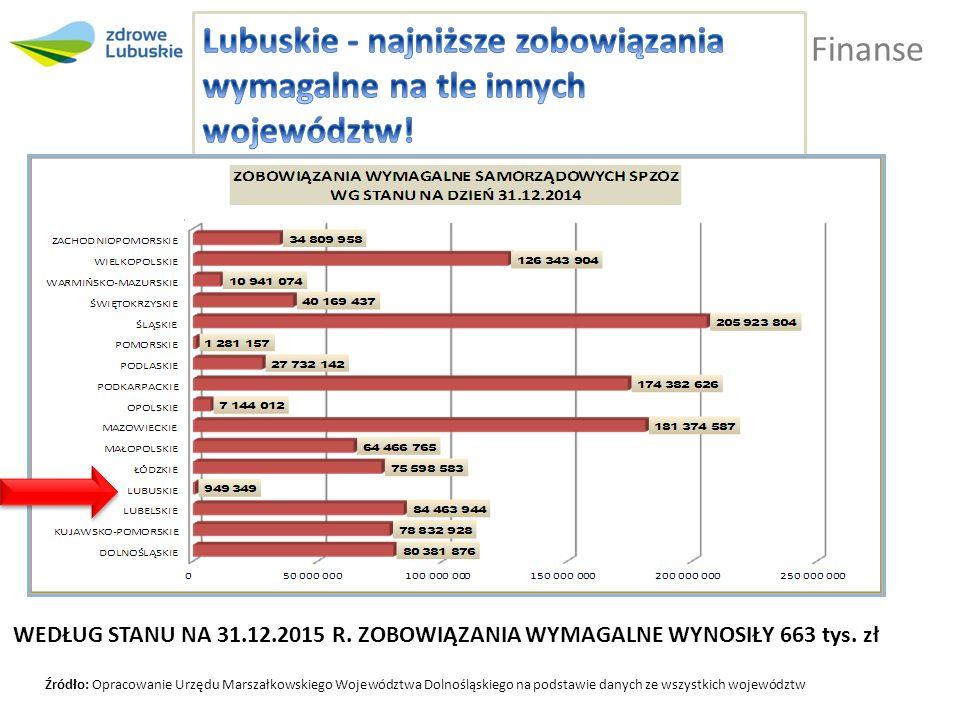 Finanse Źródło: Opracowanie Urzędu Marszałkowskiego Województwa Dolnośląskiego na podstawie danych ze wszystkich województw WEDŁUG STANU NA 31.12.2015