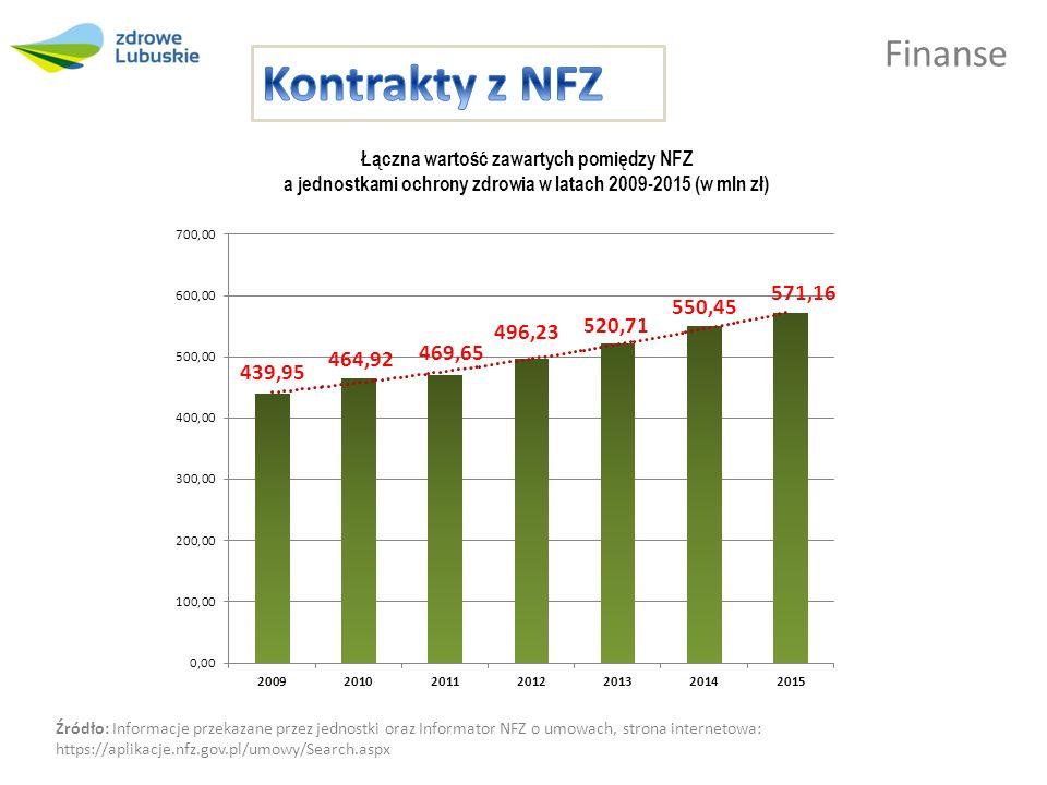 Finanse Kontrakty zawarte pomiędzy NFZ a jednostkami ochrony zdrowia w latach 2009-2015 (w mln zł) 2009201020112012201320142015 różnica 2015 i 2009 r.