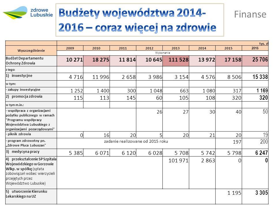 Finanse Dochody plan 350,5 tys.zł wykonanie 422,6 tys.