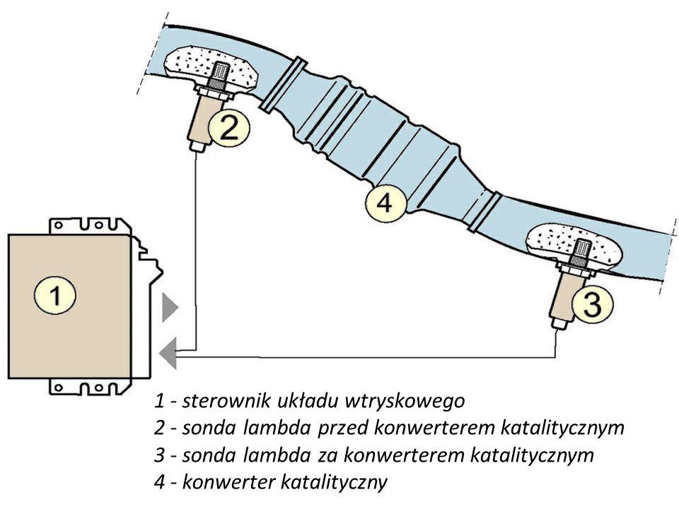 1 - sterownik układu wtryskowego 2 - sonda lambda przed konwerterem katalitycznym 3 - sonda lambda za konwerterem katalitycznym 4 - konwerter katalityczny