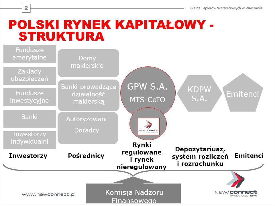 2 GPW S.A. MTS-CeTO Fundusze emerytalne Banki Inwestorzy indywidualni Domy maklerskie Banki prowadzące działalność maklerską KDPW S.A. Emitenci Inwest