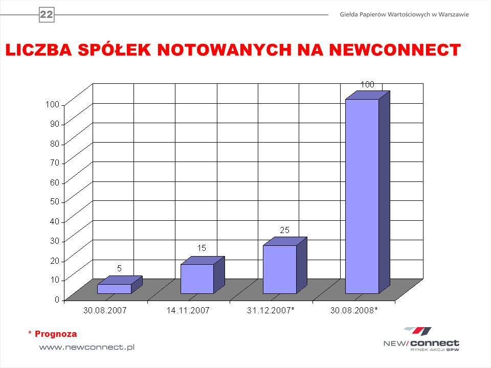23 KOSZT IPO – SPÓŁKI NEWCONNECT 2007 (1) SpółkaData debiutuWartość emisji (PLN)Koszt (PLN)(%) 1WDM SA2007-08-3023 200 000,0094 000,000,41 2S4E2007-08-303 373 450,00124 142,963,68 3Digital Avenue 2007-08-305 861 016,00178 000,00 3,04 4Virtual Vision 2007-08-3010 000,005 500,00 55,00 5Viaguara 2007-08-303 300 000,00bd 6Mera Schody 2007-09-2013 700 000,00596 500,00 4,35 7Stark Development 2007-09-2710 350 000,00698 000,00 6,74 8Auxilium2007-09-27/ 2007-10-31 3 500 000,00219 127,50 6,26 9MW Trade 2007-09-2816 300 000,00836 000,00 5,13 10Inwest Connect2007-09-28 11 250 000,00200 000,00 1,78 1Adv.pl2007-10-09 6 600 000,00693 000,00 10,50 12Infosystems2007-10-24 3 165 994,00 13 Divicom 2007-10-30 3 000 000,00