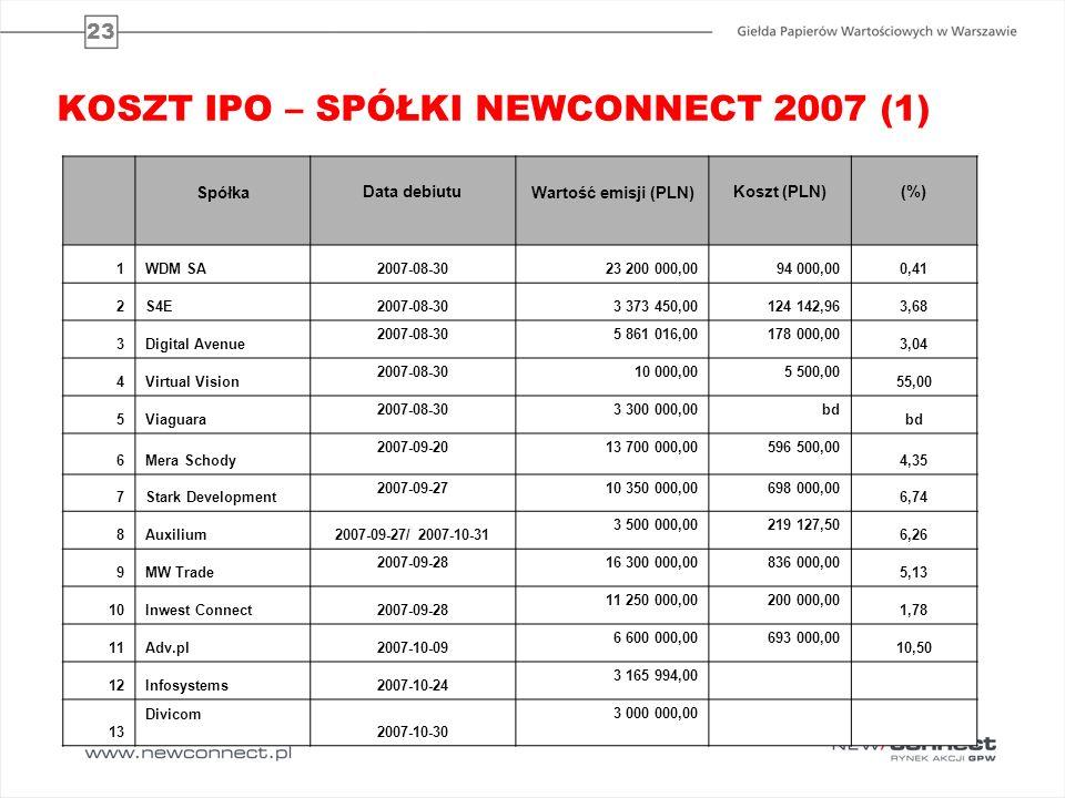 23 KOSZT IPO – SPÓŁKI NEWCONNECT 2007 (1) SpółkaData debiutuWartość emisji (PLN)Koszt (PLN)(%) 1WDM SA2007-08-3023 200 000,0094 000,000,41 2S4E2007-08