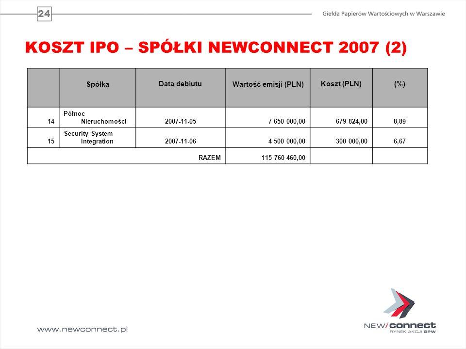24 KOSZT IPO – SPÓŁKI NEWCONNECT 2007 (2) SpółkaData debiutuWartość emisji (PLN)Koszt (PLN)(%) 14 Północ Nieruchomości2007-11-057 650 000,00 679 824,0