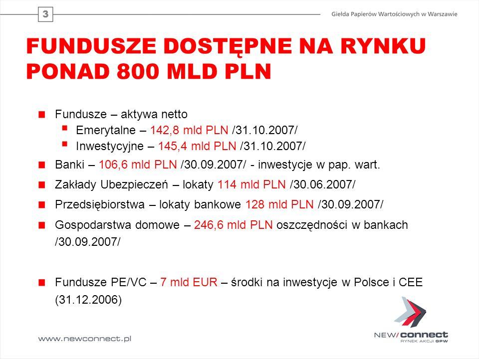 3 FUNDUSZE DOSTĘPNE NA RYNKU PONAD 800 MLD PLN Fundusze – aktywa netto  Emerytalne – 142,8 mld PLN /31.10.2007/  Inwestycyjne – 145,4 mld PLN /31.10
