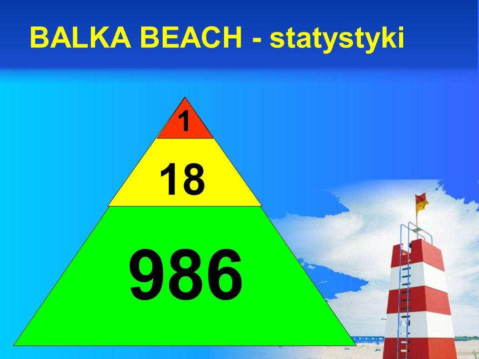 BALKA BEACH - statystyki 1 18 986