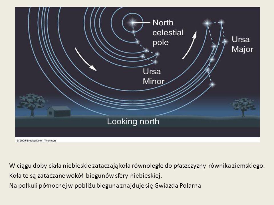 W ciągu doby ciała niebieskie zataczają koła równoległe do płaszczyzny równika ziemskiego. Koła te są zataczane wokół biegunów sfery niebieskiej. Na p