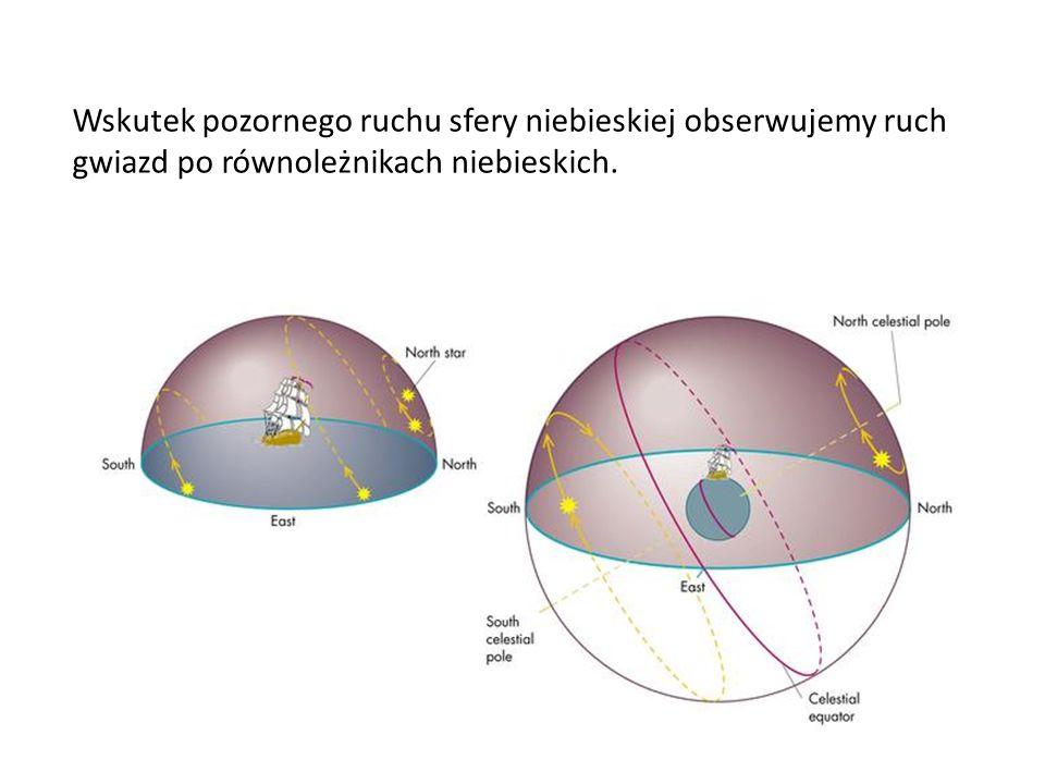 Wskutek pozornego ruchu sfery niebieskiej obserwujemy ruch gwiazd po równoleżnikach niebieskich.