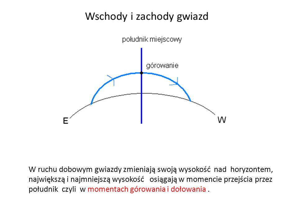Wschody i zachody gwiazd W ruchu dobowym gwiazdy zmieniają swoją wysokość nad horyzontem, największą i najmniejszą wysokość osiągają w momencie przejś