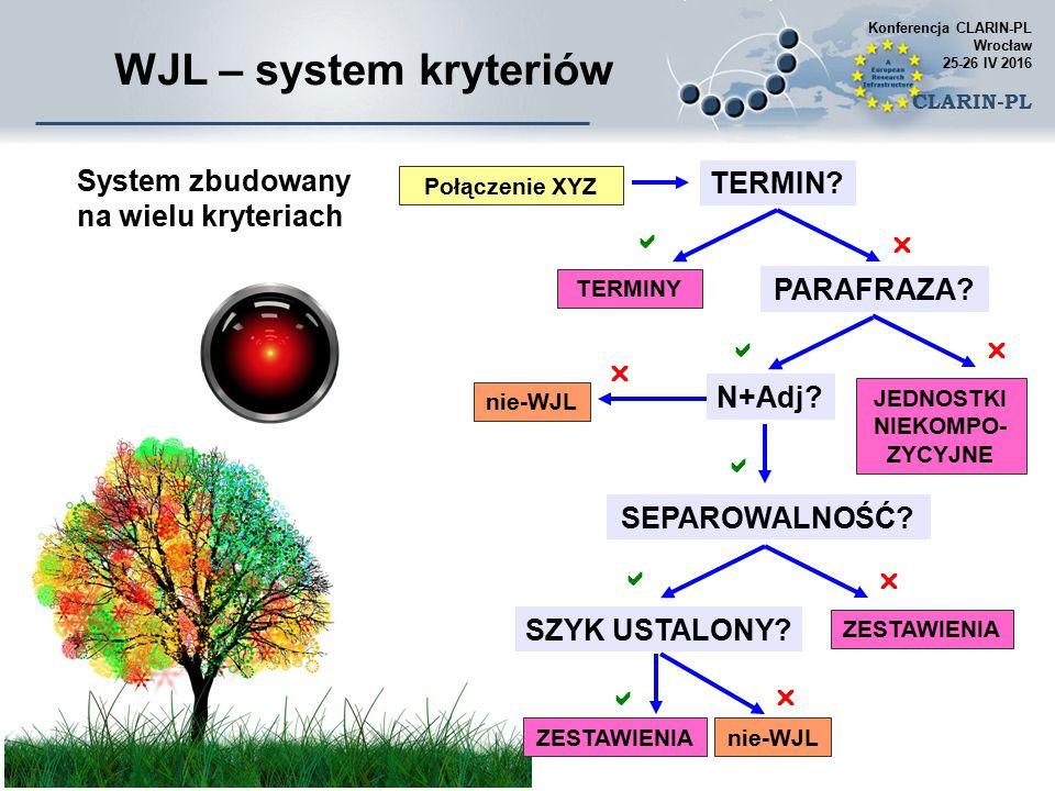 WJL – system kryteriów System zbudowany na wielu kryteriach TERMIN.