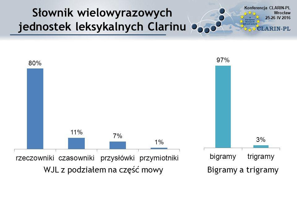 Konferencja CLARIN-PL Wrocław 25-26 IV 2016 CLARIN-PL Słownik wielowyrazowych jednostek leksykalnych Clarinu WJL z podziałem na część mowyBigramy a trigramy