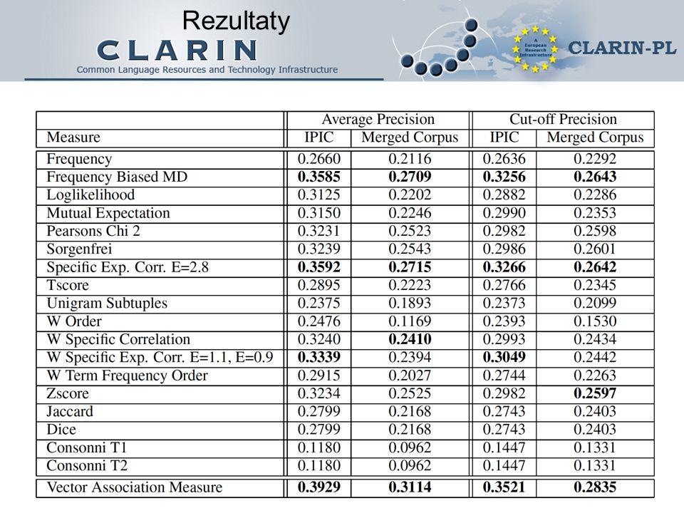 CLARIN-PL Rezultaty