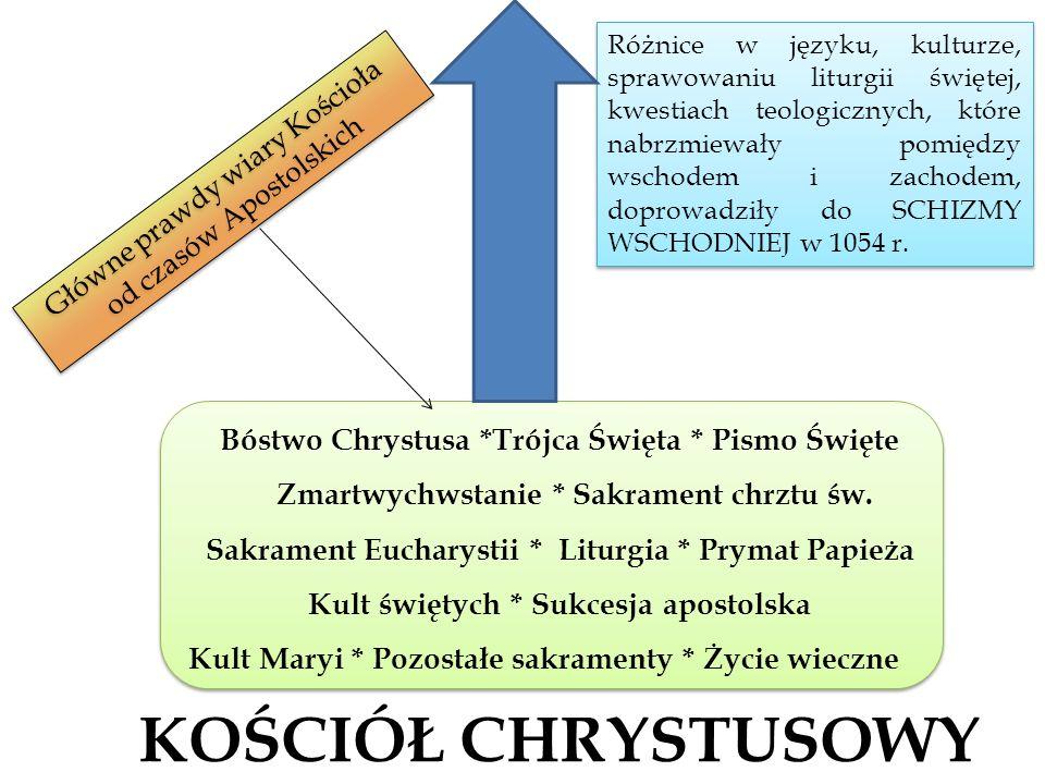Różnice w języku, kulturze, sprawowaniu liturgii świętej, kwestiach teologicznych, które nabrzmiewały pomiędzy wschodem i zachodem, doprowadziły do SCHIZMY WSCHODNIEJ w 1054 r.