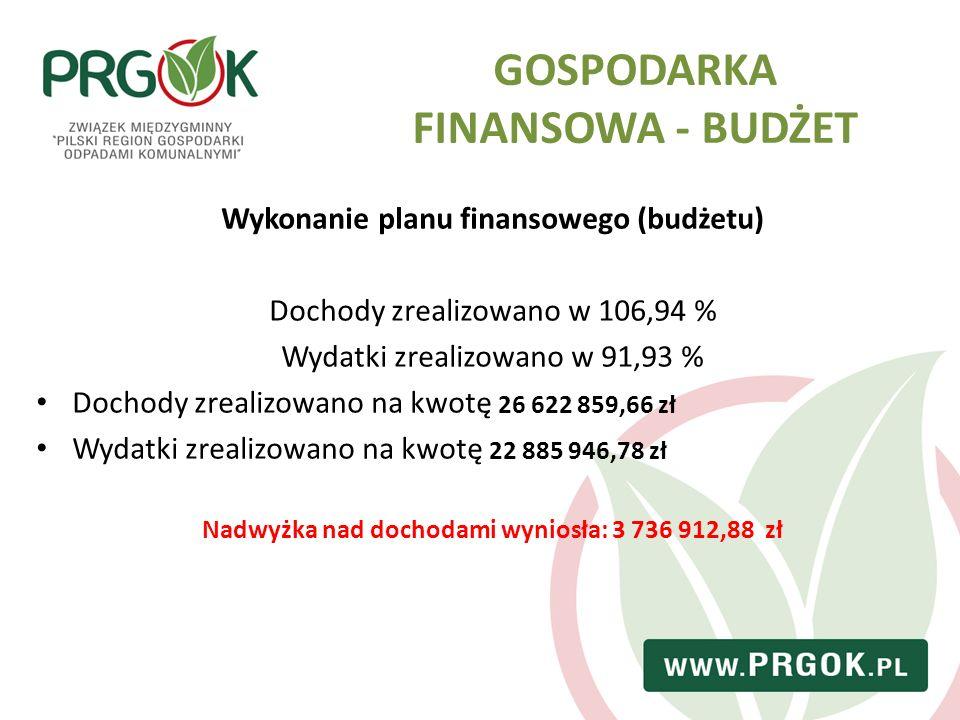 GOSPODARKA FINANSOWA - BUDŻET Wykonanie planu finansowego (budżetu) Dochody zrealizowano w 106,94 % Wydatki zrealizowano w 91,93 % Dochody zrealizowan