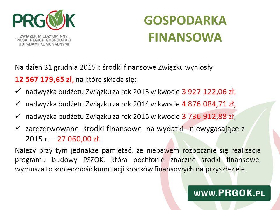 Na dzień 31 grudnia 2015 r. środki finansowe Związku wyniosły 12 567 179,65 zł, na które składa się: nadwyżka budżetu Związku za rok 2013 w kwocie 3 9