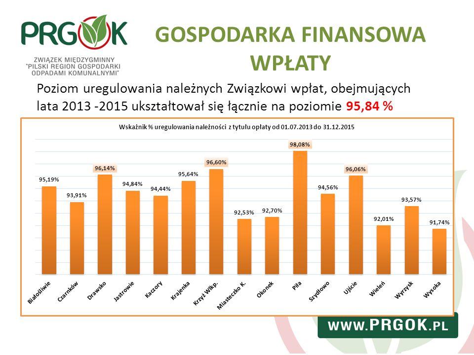 GOSPODARKA FINANSOWA WPŁATY Poziom uregulowania należnych Związkowi wpłat, obejmujących lata 2013 -2015 ukształtował się łącznie na poziomie 95,84 %