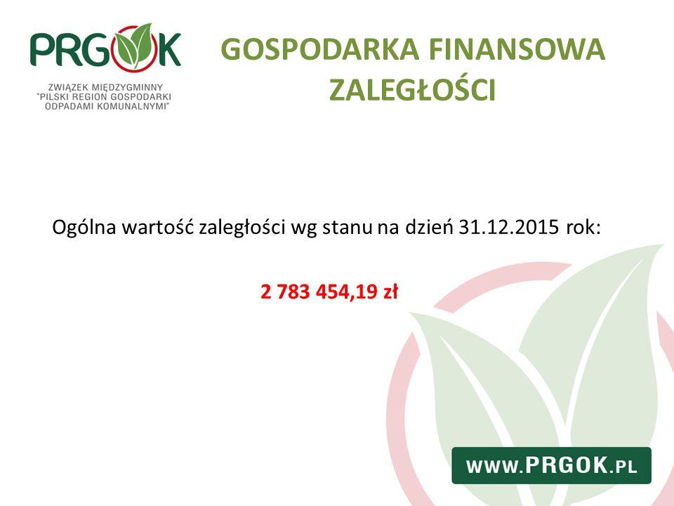 GOSPODARKA FINANSOWA ZALEGŁOŚCI Ogólna wartość zaległości wg stanu na dzień 31.12.2015 rok: 2 783 454,19 zł