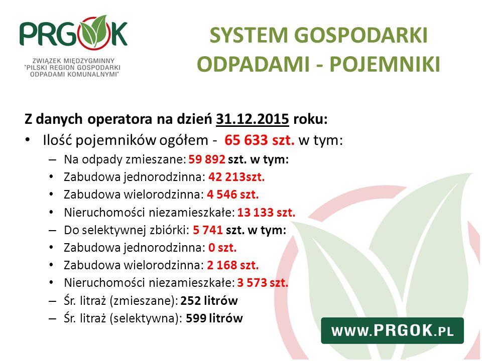 SYSTEM GOSPODARKI ODPADAMI - POJEMNIKI Z danych operatora na dzień 31.12.2015 roku: Ilość pojemników ogółem - 65 633 szt. w tym: – Na odpady zmieszane