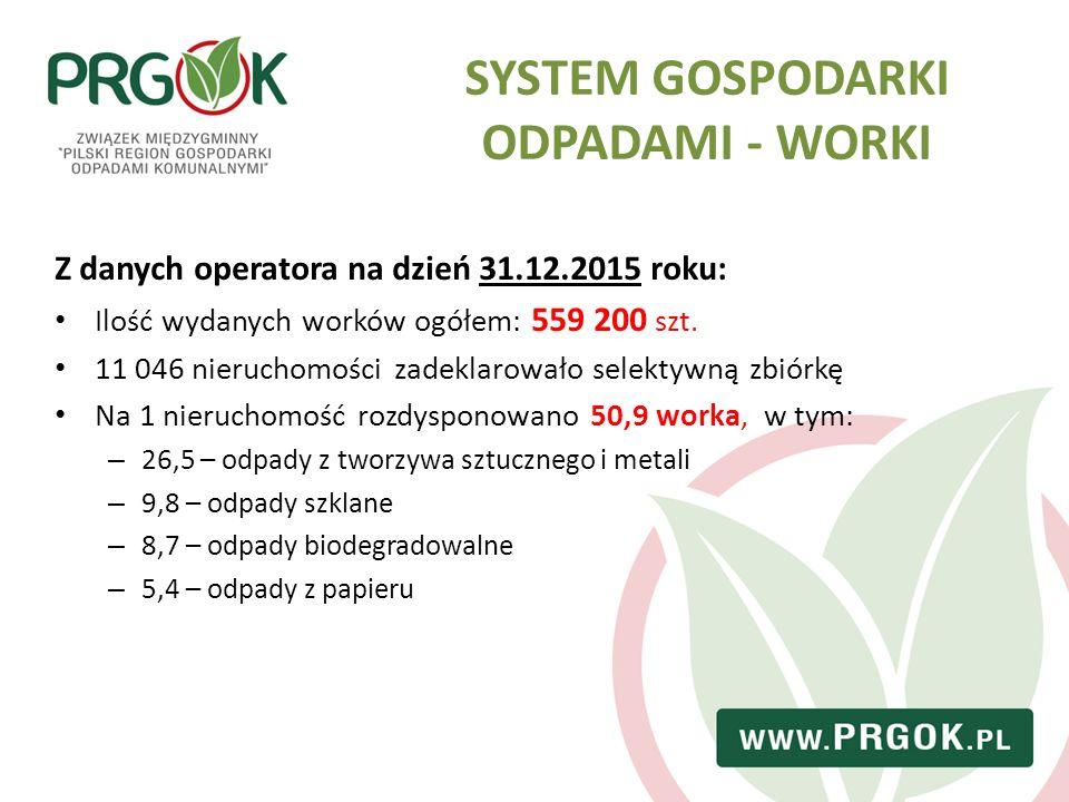 SYSTEM GOSPODARKI ODPADAMI - WORKI Z danych operatora na dzień 31.12.2015 roku: Ilość wydanych worków ogółem: 559 200 szt. 11 046 nieruchomości zadekl