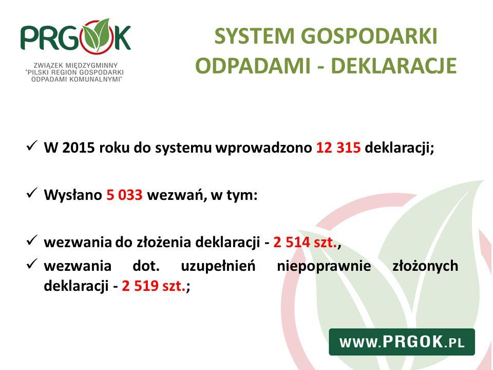 SYSTEM GOSPODARKI ODPADAMI - DEKLARACJE W 2015 roku do systemu wprowadzono 12 315 deklaracji; Wysłano 5 033 wezwań, w tym: wezwania do złożenia deklar