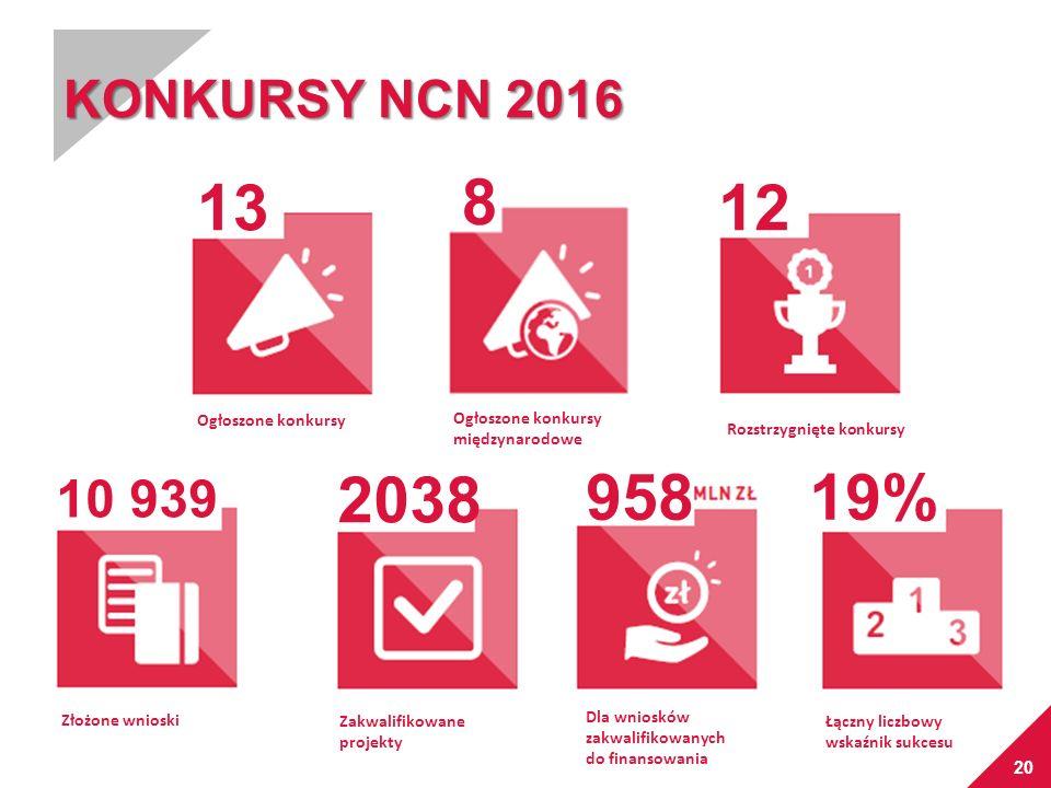 Łączny liczbowy wskaźnik sukcesu 20 KONKURSY NCN 2016 Ogłoszone konkursy międzynarodowe Ogłoszone konkursy Rozstrzygnięte konkursy Złożone wnioski Zak