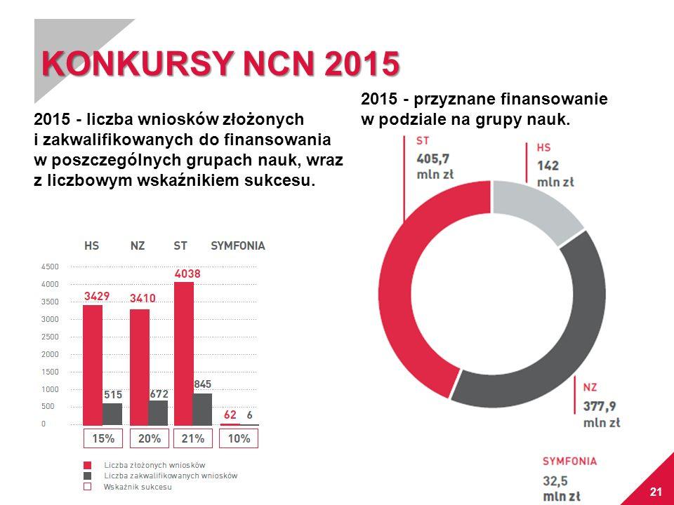 21 KONKURSY NCN 2015 2015 - liczba wniosków złożonych i zakwalifikowanych do finansowania w poszczególnych grupach nauk, wraz z liczbowym wskaźnikiem