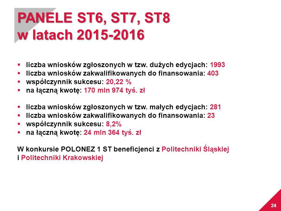 24 PANELE ST6, ST7, ST8 w latach 2015-2016  liczba wniosków zgłoszonych w tzw. dużych edycjach: 1993  liczba wniosków zakwalifikowanych do finansowa