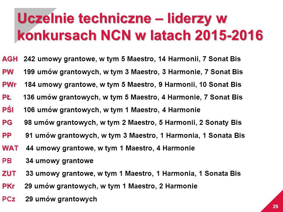 25 Uczelnie techniczne – liderzy w konkursach NCN w latach 2015-2016 AGH AGH 242 umowy grantowe, w tym 5 Maestro, 14 Harmonii, 7 Sonat Bis PW PW 199 u