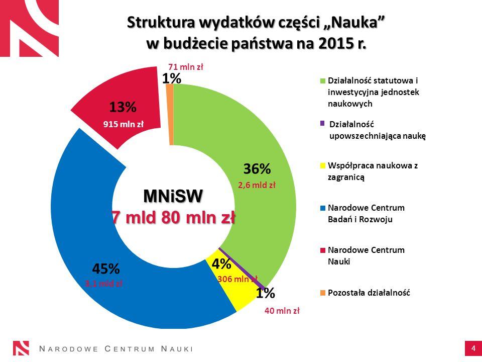 """Struktura wydatków części """"Nauka"""" w budżecie państwa na 2015 r. 4 MNiSW 7 mld 80 mln zł Działalność upowszechniająca naukę 2,6 mld zł 306 mln zł 3,1 m"""
