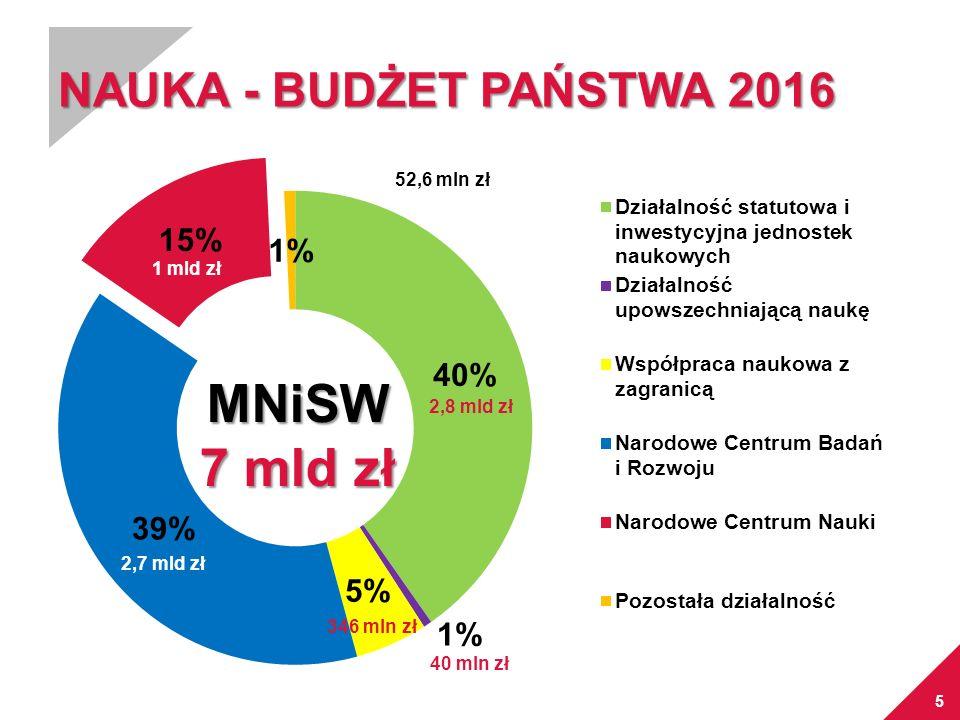 MISJA Wzrost znaczenia polskiej nauki na arenie międzynarodowej oraz podniesienie jakości i efektywności badań naukowych dzięki konkurencyjnemu systemowi przyznawania grantów.