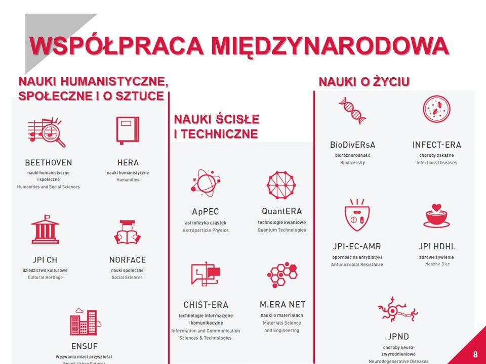 9 Programy międzynarodowe NCN  Konkursy międzynarodowe organizowane w ramach współpracy wielostronnej  Konkurs BEETHOVEN (2014, 2016) Wspólny konkurs NCN z Deutsche Forschunsgemeinschaft (DFG) na polsko - niemieckie projekty badawcze z zakresu nauk humanistycznych, społecznych i o sztuce.