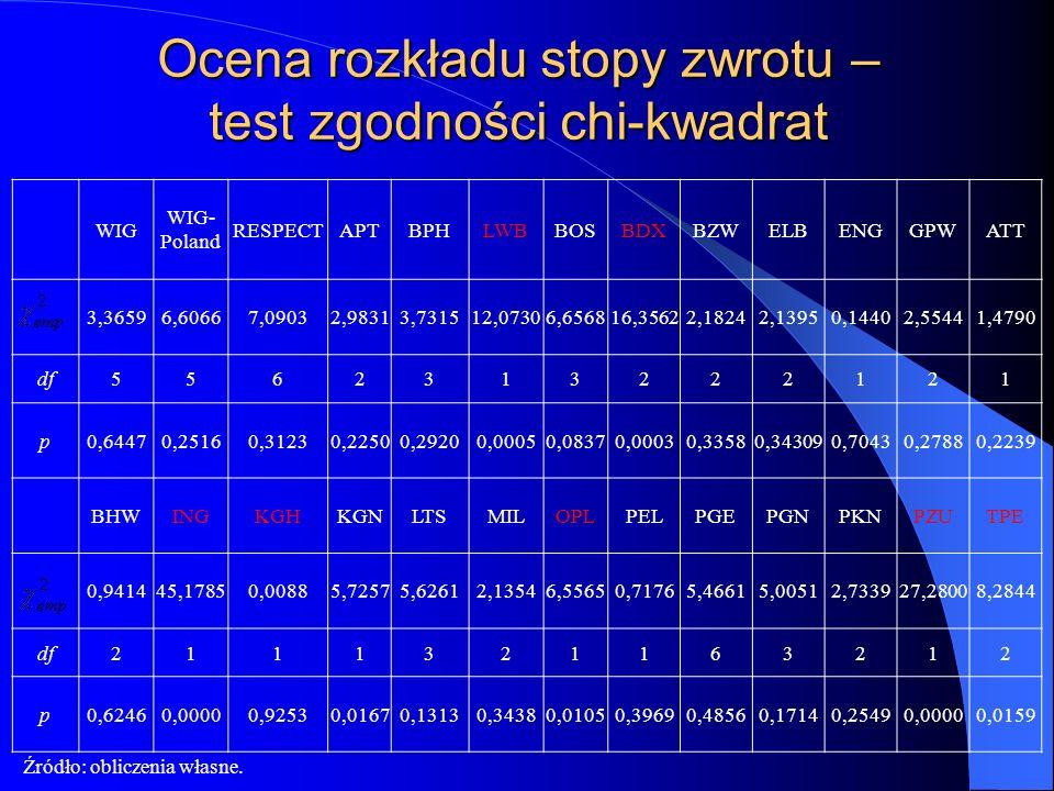 Ocena rozkładu stopy zwrotu – test zgodności chi-kwadrat WIG WIG- Poland RESPECTAPTBPHLWBBOSBDXBZWELBENGGPWATT 3,36596,60667,09032,98313,731512,07306,
