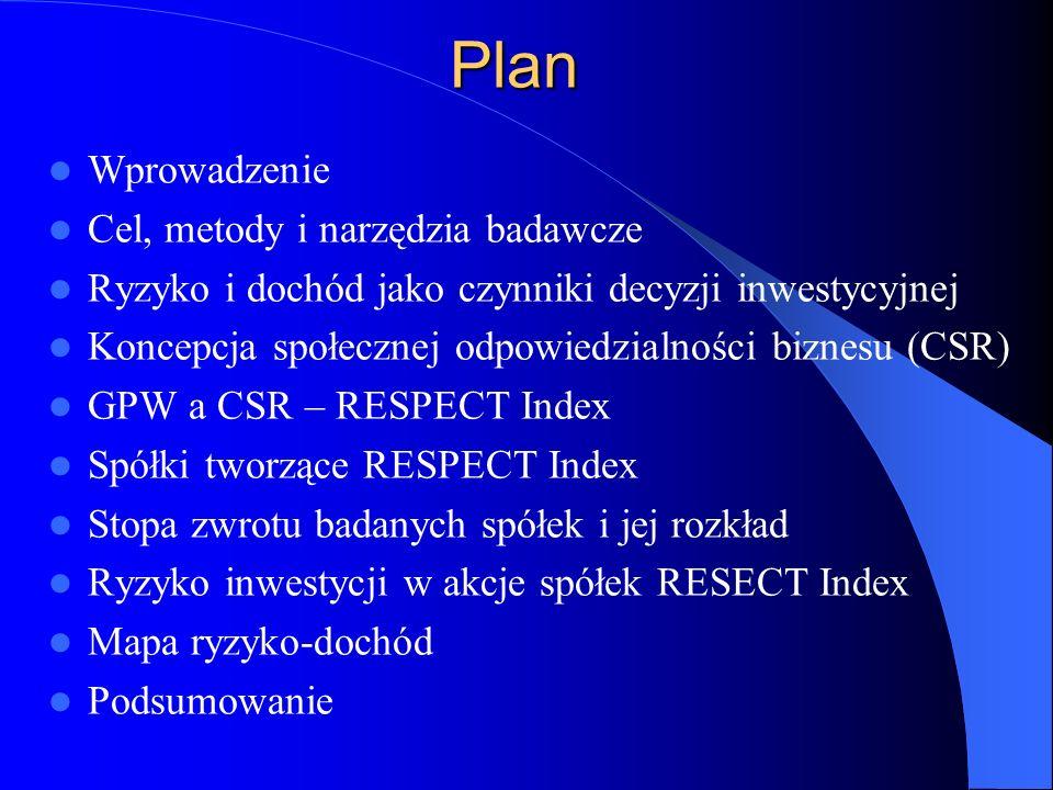 Plan Wprowadzenie Cel, metody i narzędzia badawcze Ryzyko i dochód jako czynniki decyzji inwestycyjnej Koncepcja społecznej odpowiedzialności biznesu