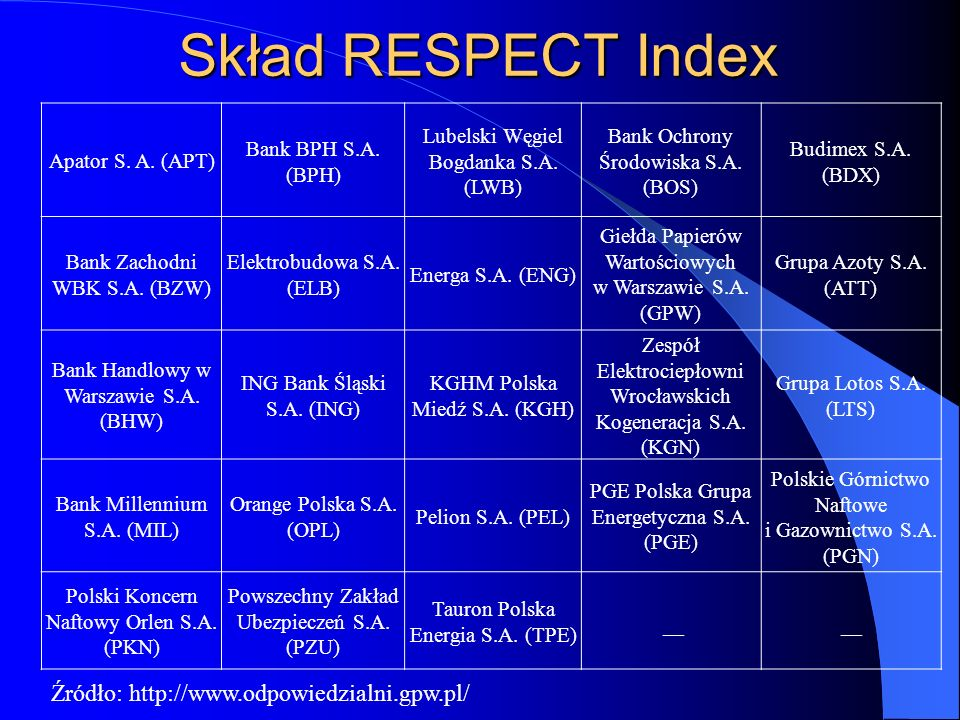 Skład RESPECT Index Apator S.A. (APT) Bank BPH S.A.