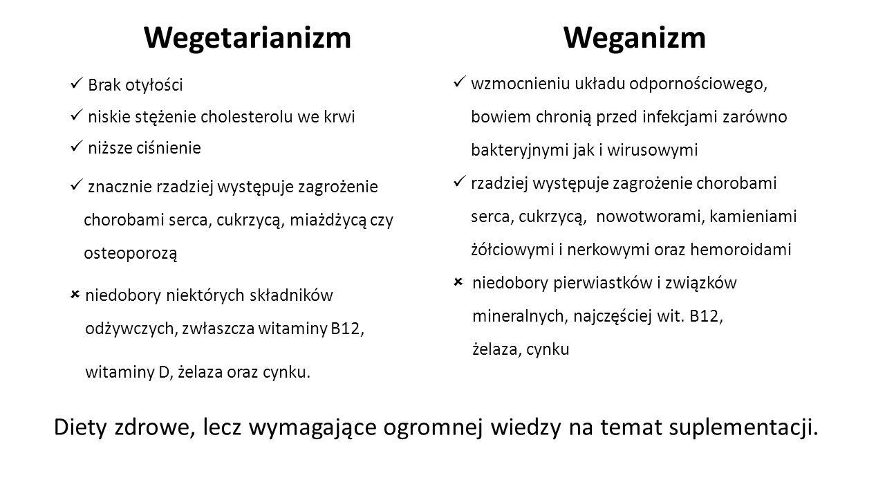 Wegetarianizm Brak otyłości niskie stężenie cholesterolu we krwi niższe ciśnienie znacznie rzadziej występuje zagrożenie chorobami serca, cukrzycą, miażdżycą czy osteoporozą  niedobory niektórych składników  odżywczych, zwłaszcza witaminy B12,  witaminy D, żelaza oraz cynku.